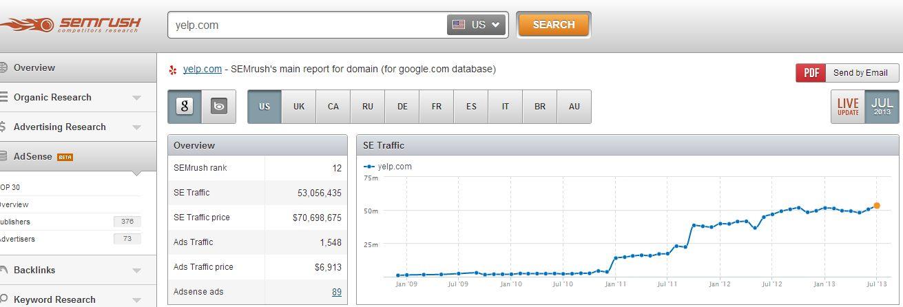 yelp search engine marketing sem rush
